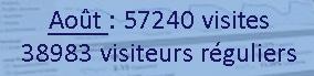Nombre de visiteurs et fréquentations du site - Chris Semet