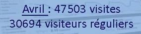 Nombre de visiteurs Avril 2015