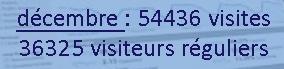 nombre de visiteur décembre 2015
