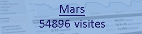 Nombre de visiteur Mars 2016