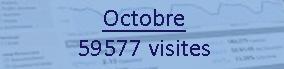 Nombre de visiteurs Octobre 2016